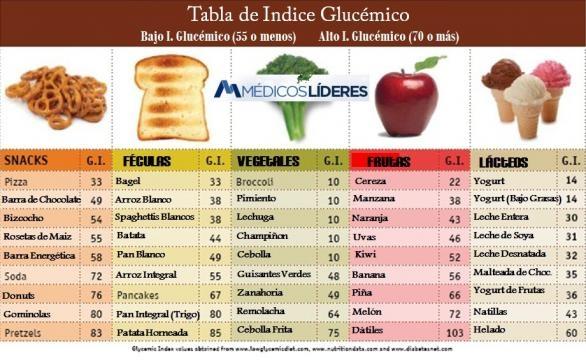 Alimentos e inflamaci n la soluci n est en el ndice - Alimentos hidratos de carbono tabla ...