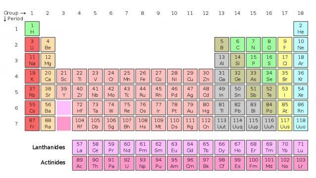 Chimica scoperti 4 nuovi elementi della tavola periodica - Tavola chimica degli elementi ...