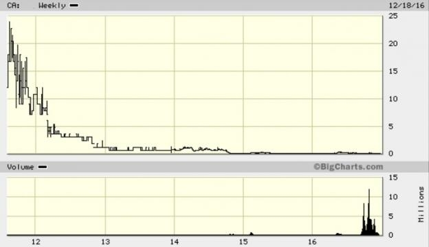 A chart with BigCharts.com show the unnamed shares over $20, in 2012 / Big Charts, Fair Use