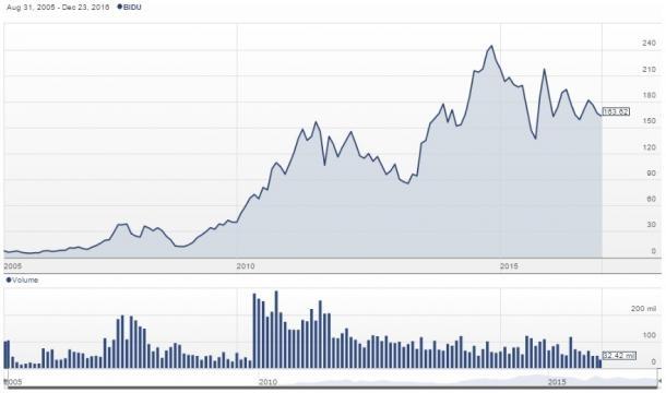 Baidu, Inc. (Nasdaq: BIDU) stock, adjusted for its 10-for-one split, in 2010 / Stockhouse, Fair Use
