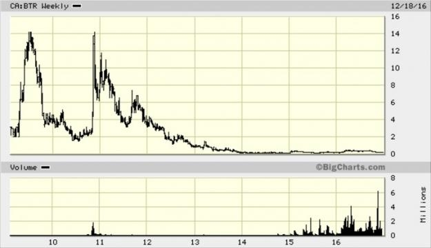 BonTerra Resources Inc. (TSXV: BTR) stock, adjusted for its one-for-20 consolidation, in 2014 / Big Charts, Fair Use