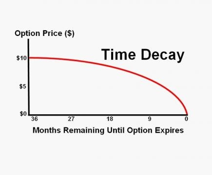 Time-value decay in out-of-the money call options, the profile of which is strikingly similar to many penny stocks / Discover Options, Fair Use
