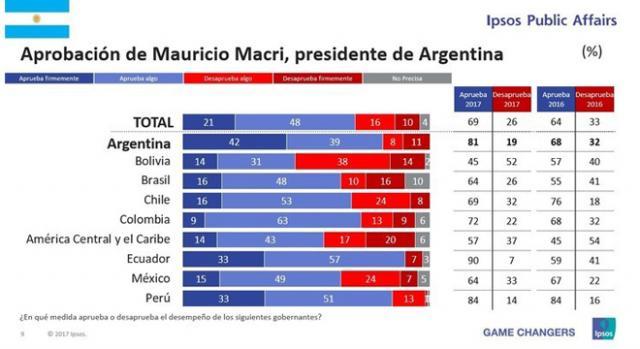 Resultado de periodistas sobre la imagen presidencial. Encuesta Ipsos 2017