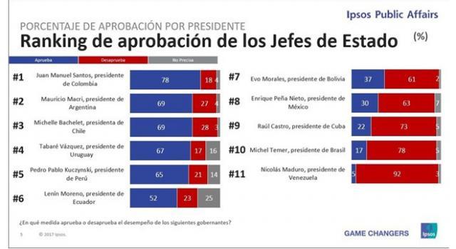 Resultado general de imagen presidencial. Encuesta Ipsos 2017