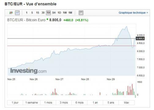 Cours du Bitcoin - Fin Novembre
