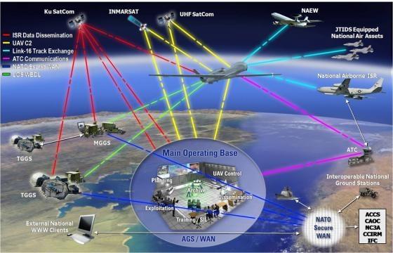 NATO-Drohnenflotte auf Sizilien bald einsatzbereit, US-Luftwaffe ... - netzpolitik.org