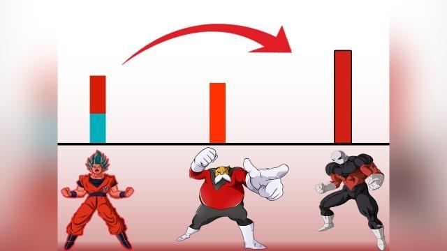 Gráfica con el poder de Goku, Toppo y Jiren.