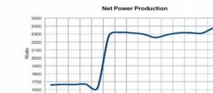 Grafico dell'incremento energetico dell'Ecat