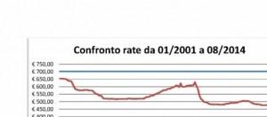 Confronto rate pagate 2001-2014