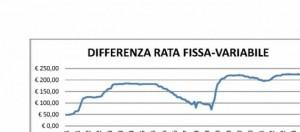 Differenza rata fissa-variabile