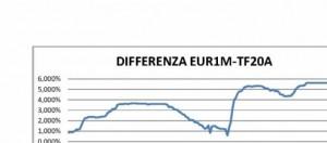 Differenza tasso fisso-variaibile