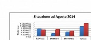 Situazione economica ad Agosto 2014