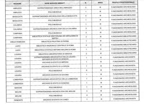 Le sedi regionali in cui saranno assegnati i posti