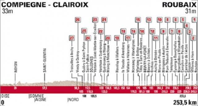 Paris Roubaix et ses 27 secteurs pavés !