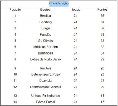 Tabela Classificativa no final da 24ª jornada.