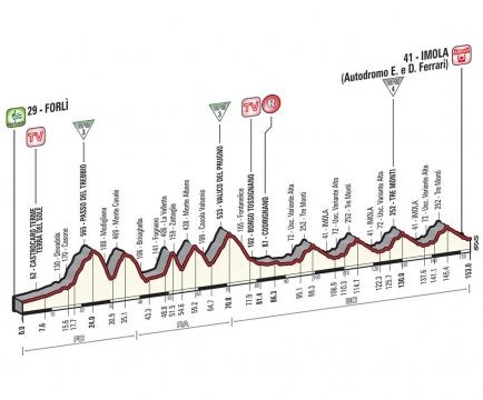 Voici le profil de la 11 étape : Forli - Imola