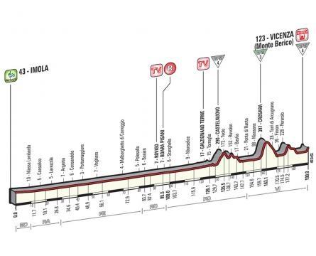Le profil de cette 12e étape du Tour d'Italie !