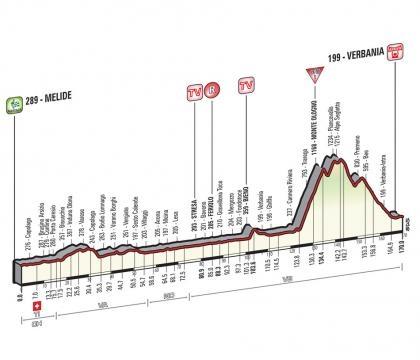 Le profil de cette 18e étape du Giro !
