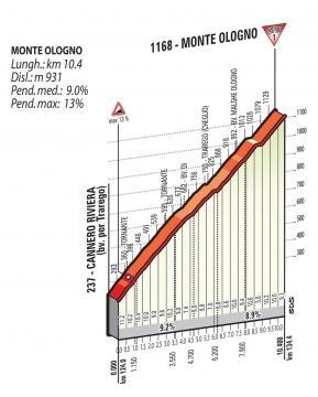le profil du Monte Ologno !