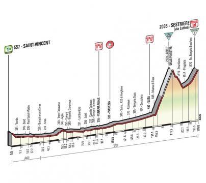 Le profil de cette 20e étape du Giro !