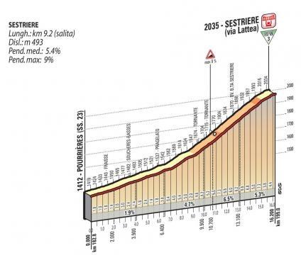 Le profil de la montée finale vers Sestrières !