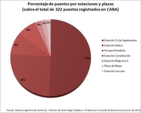 Porcentaje de puestos por estaciones y plazas