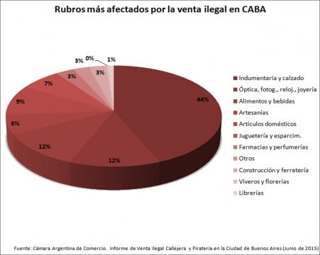 Rubros más afectados por la venta ilegal en CABA