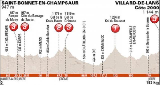 Le profil de la 6e étape du Dauphiné !