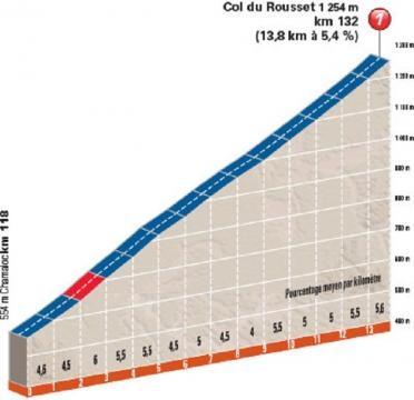 Le profil du Col du Rousset !