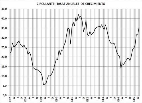 Pesos circulantes en los últimos años