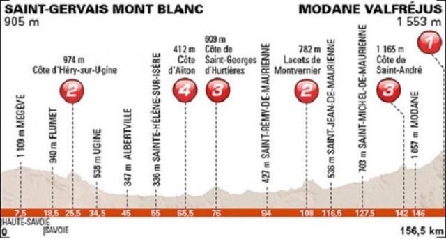 Le profil de cette 8e étape du Dauphiné !