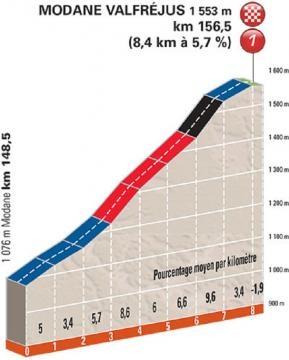 Le profil de la montée finale de cette 8e étape !