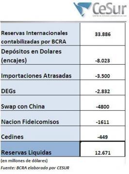 Gentileza de CeSur. Liquidez de reservas en BCRA.
