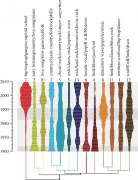 Evolução dos géneros musicais na Billboard Hot 100