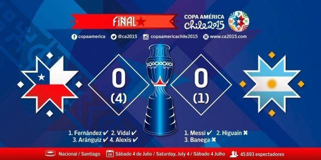 Le Chili remporte sa Copa America