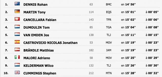 Le Top 10 de cette 1ère étape du tour de France !