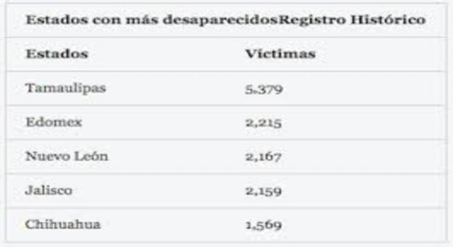 Tamaulipas a la cabeza en desapariciones