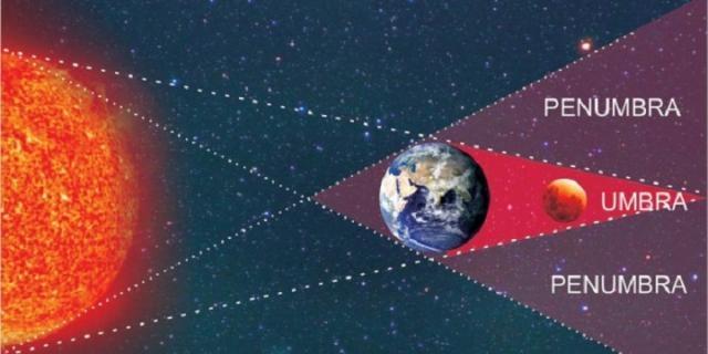 ¿Cómo sucede un eclipse lunar?