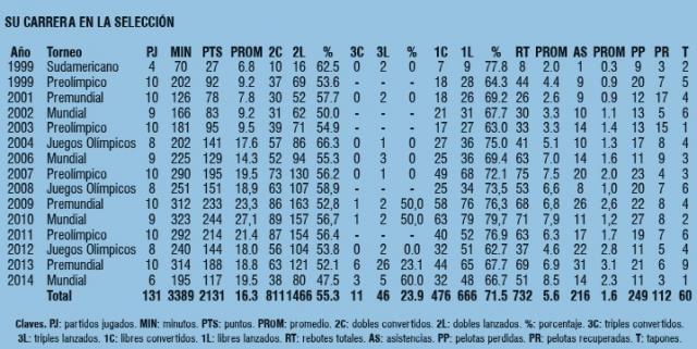 DATOS. Los numeros de Scola hasta el Preolimpico