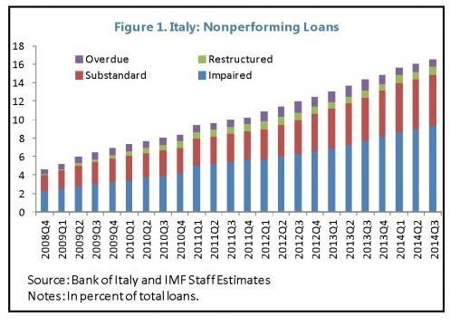 L'andamento crescente delle sofferenze bancaria in Italia ... - ilsole24ore.com