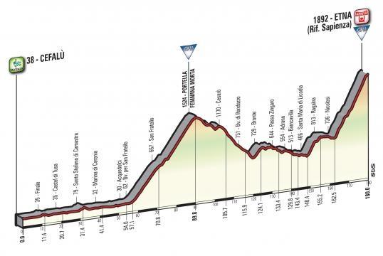 Giro d'Italia 2017, la tappa dell'Etna