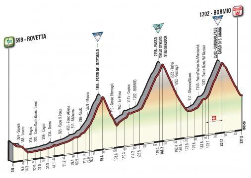 Giro d'Italia 2017, la tappa di Bormio