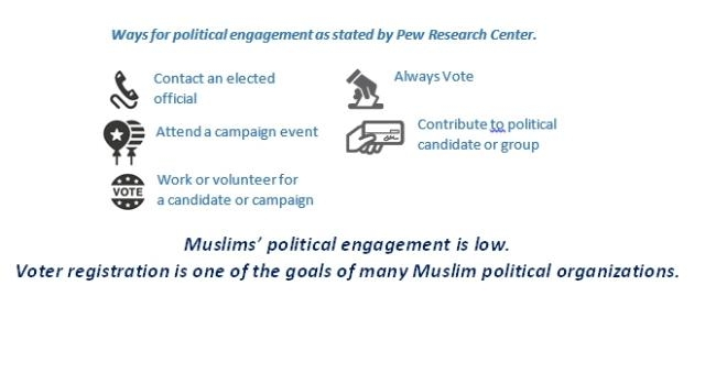 Ways for political engagement as stated by Pew Research Center.
