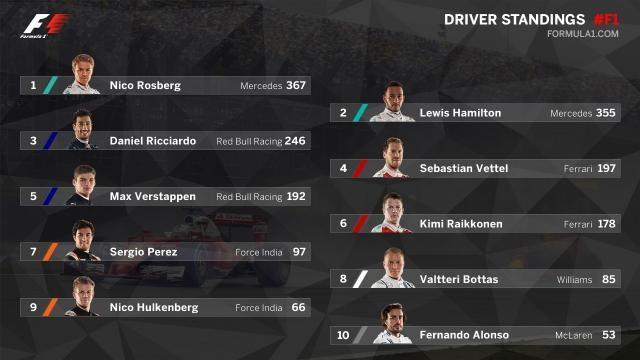 Calificación de Pilotos, Campeonato de la F1 2016