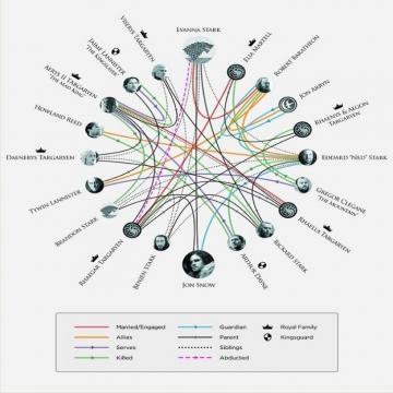 Parentesco de Jon Snow. (Foto: HBO)