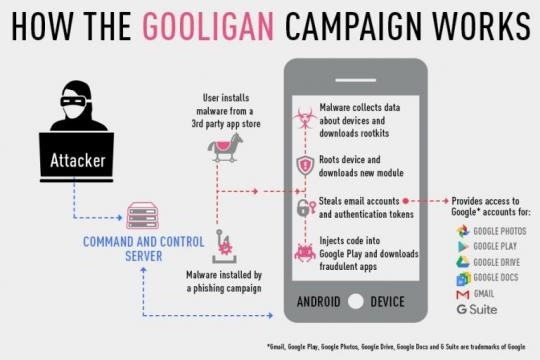 Come funziona il virus Gooligan