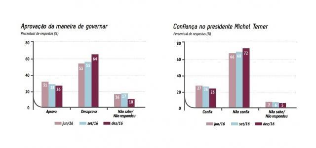 Os gráficos do Ibope mostram os dados referentes à aprovação do governo e à confiança em Temer