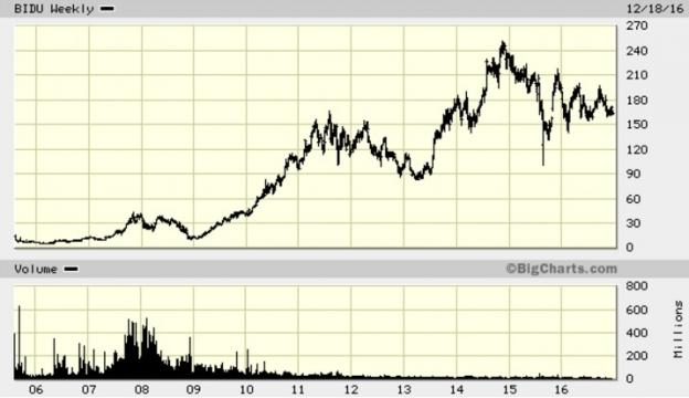 Baidu, Inc. (Nasdaq: BIDU) stock, adjusted for its 10-for-one split, in 2010 / Big Charts, Fair Use