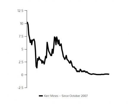 Shares in Kerr Mines Inc. (TSX: KER), since 2007 / Venngage