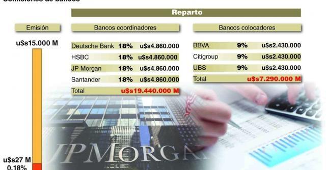 Descripción de los bancos participantes